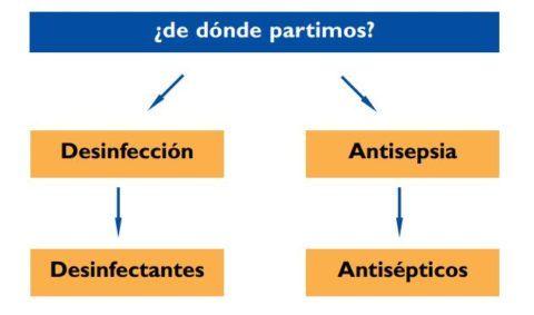 desinfectar-heridas-recomendaciones-diferencias